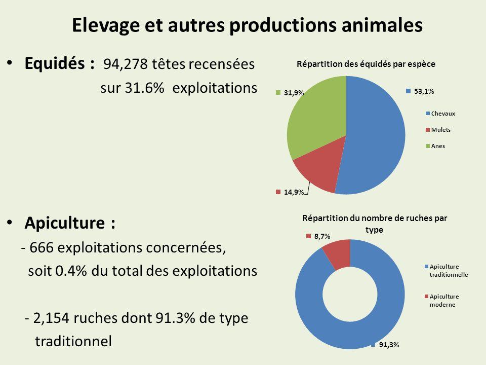 Elevage et autres productions animales Equidés : 94,278 têtes recensées sur 31.6% exploitations Apiculture : - 666 exploitations concernées, soit 0.4% du total des exploitations - 2,154 ruches dont 91.3% de type traditionnel