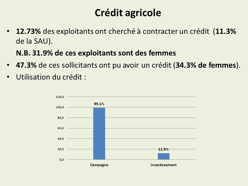 Crédit agricole 12.73% des exploitants ont cherché à contracter un crédit (11.3% de la SAU).