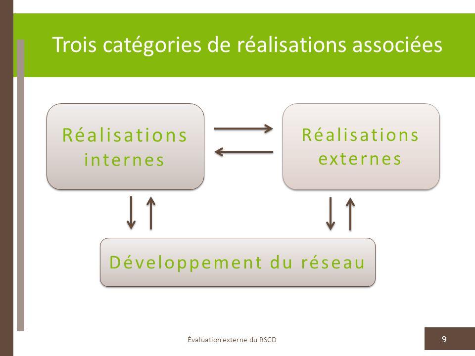Évaluation externe du RSCD 9 Réalisations internes Réalisations externes Développement du réseau Trois catégories de réalisations associées