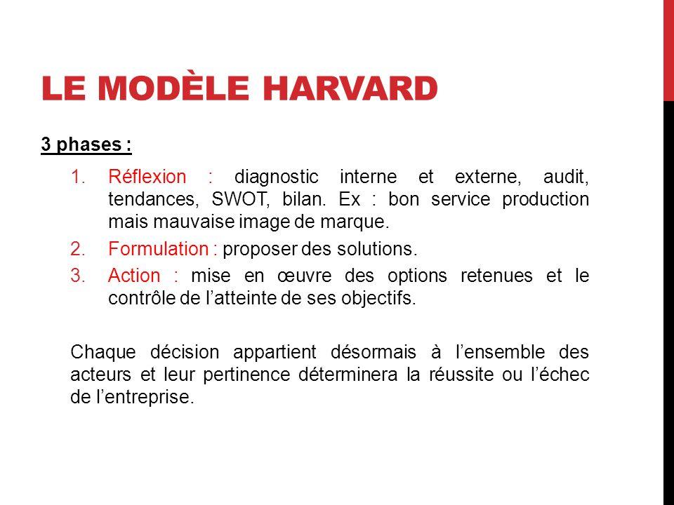 LE MODÈLE HARVARD 3 phases : 1.Réflexion : diagnostic interne et externe, audit, tendances, SWOT, bilan. Ex : bon service production mais mauvaise ima