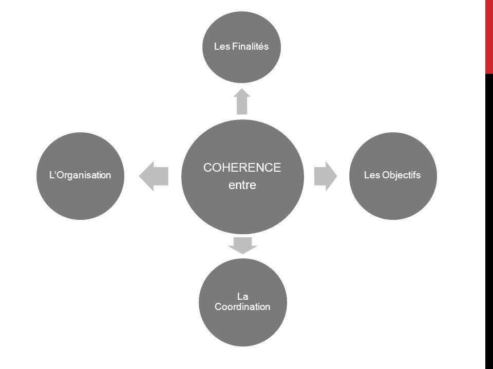 COHERENCE entre Les Finalités Les Objectifs La Coordination LOrganisation