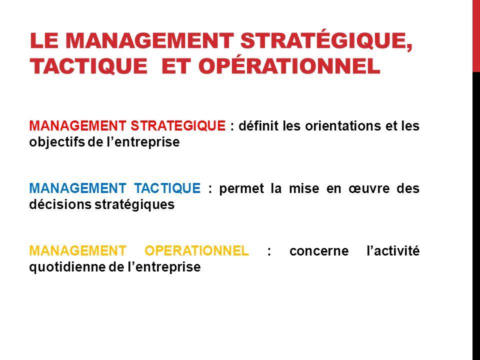 LE MANAGEMENT STRATÉGIQUE, TACTIQUE ET OPÉRATIONNEL MANAGEMENT STRATEGIQUE : définit les orientations et les objectifs de lentreprise MANAGEMENT TACTI