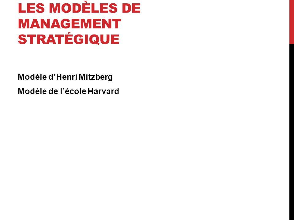 LES MODÈLES DE MANAGEMENT STRATÉGIQUE Modèle dHenri Mitzberg Modèle de lécole Harvard