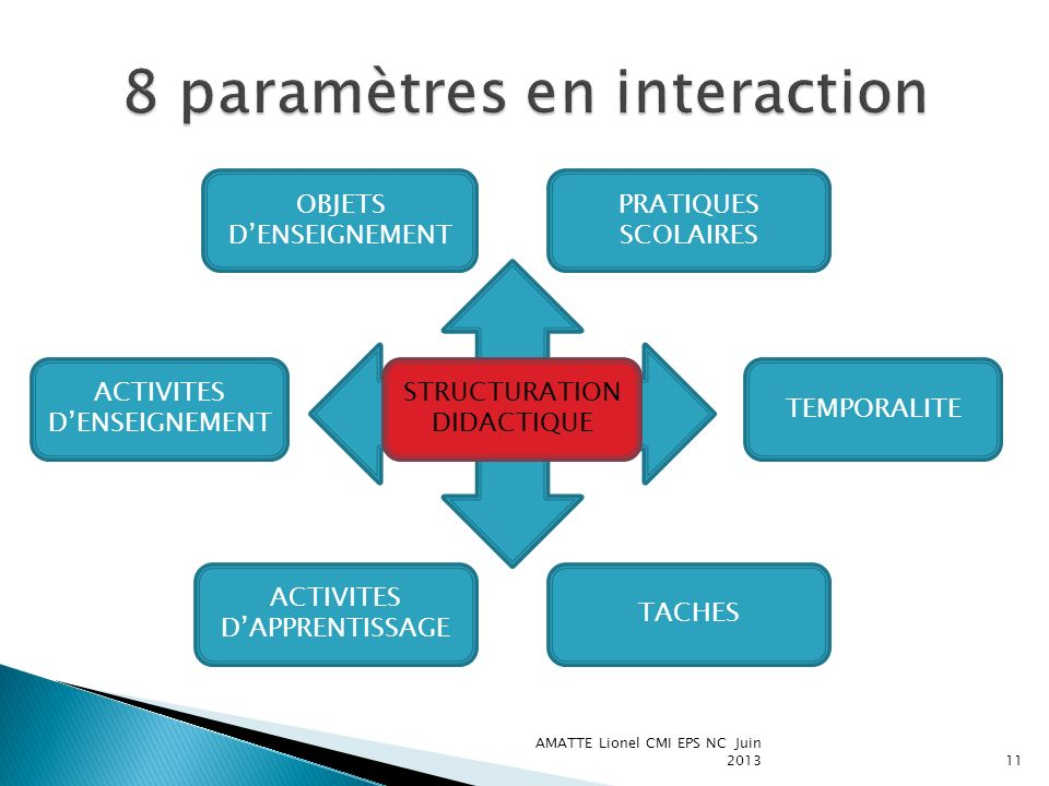 AMATTE Lionel CMI EPS NC Juin 201312 INDICES DE REUSSITE EVALUATION DES ACTIVITES DAPPRENTISSAGE IMPLICATION VOLUME STRATEGIES REPRESENTATIONS