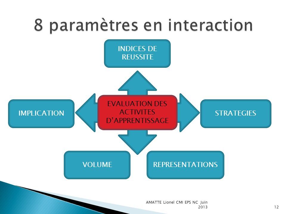 AMATTE Lionel CMI EPS NC Juin 201313 NATURE DINTERVENTION GESTION DES INCIDENTS SITES DINTERVENTION SIGNIFICATIONS MOMENTS DINTERVENTION STRATEGIES DINTERVENTION