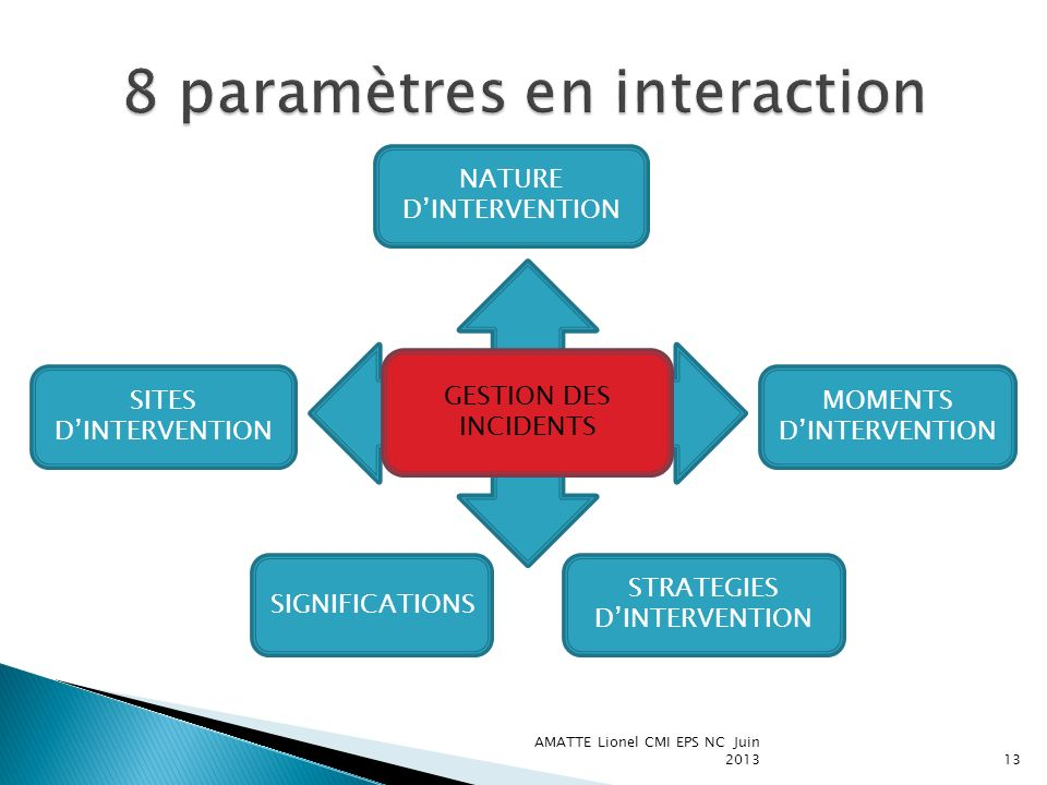 AMATTE Lionel CMI EPS NC Juin 201314 DISPONIBILITE PERCEPTIVE SUPERVISION SITES STRATEGIQUES DISPONIBILITE COGNITIVE SECURITE RYTHMICITE