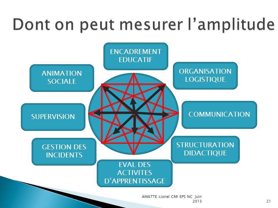 AMATTE Lionel CMI EPS NC Juin 201321 ANIMATION SOCIALE ENCADREMENT EDUCATIF SUPERVISION GESTION DES INCIDENTS ORGANISATION LOGISTIQUE COMMUNICATION ST