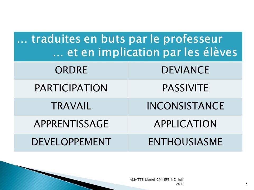 AMATTE Lionel CMI EPS NC Juin 20135 … traduites en buts par le professeur … et en implication par les élèves ORDREDEVIANCE PARTICIPATIONPASSIVITE TRAV