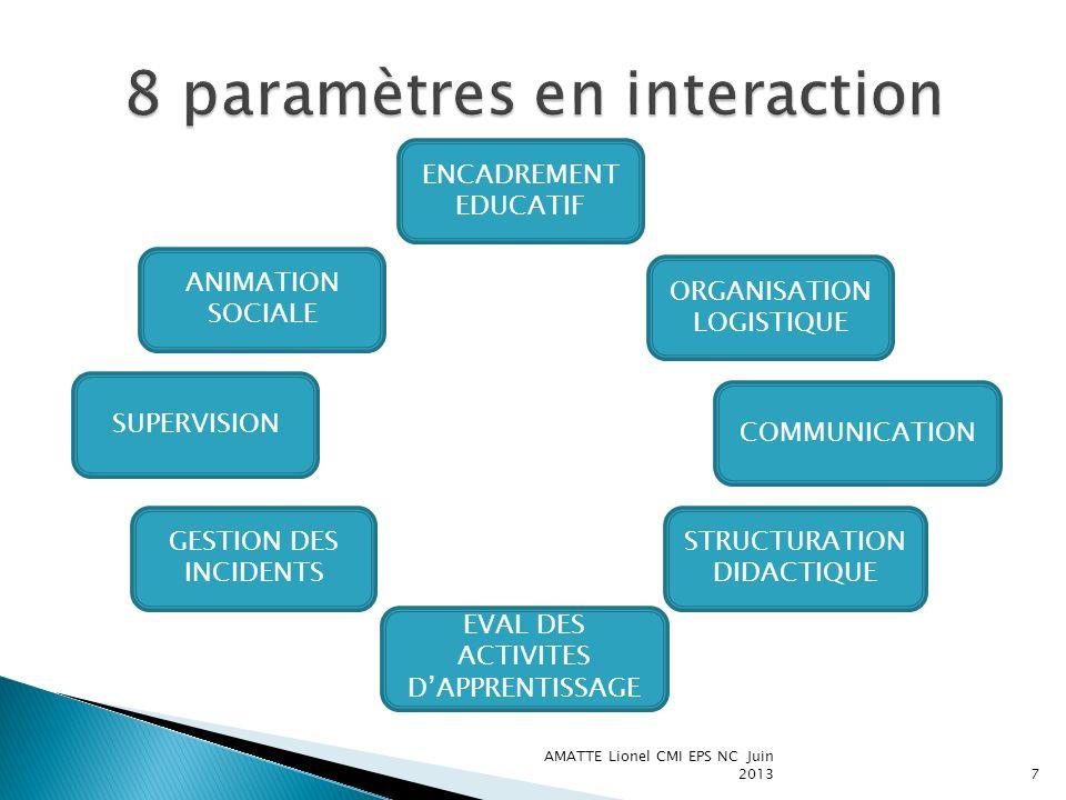 7 ANIMATION SOCIALE ENCADREMENT EDUCATIF SUPERVISION GESTION DES INCIDENTS ORGANISATION LOGISTIQUE COMMUNICATION STRUCTURATION DIDACTIQUE EVAL DES ACT