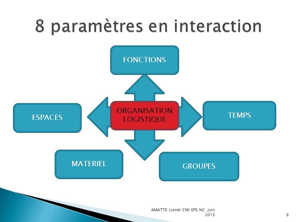 AMATTE Lionel CMI EPS NC Juin 20139 FONCTIONS ORGANISATION LOGISTIQUE ESPACES MATERIEL TEMPS GROUPES