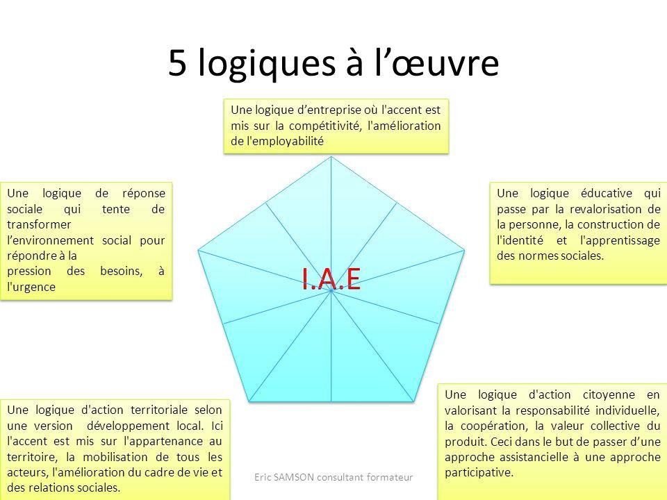 5 logiques à lœuvre Eric SAMSON consultant formateur Une logique de réponse sociale qui tente de transformer lenvironnement social pour répondre à la