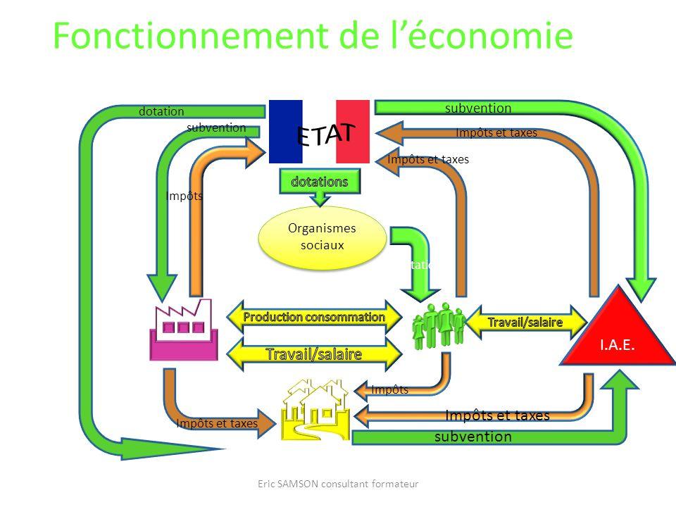 Fonctionnement de léconomie Eric SAMSON consultant formateur Organismes sociaux I.A.E. subvention dotation prestation subvention Impôts et taxes Impôt