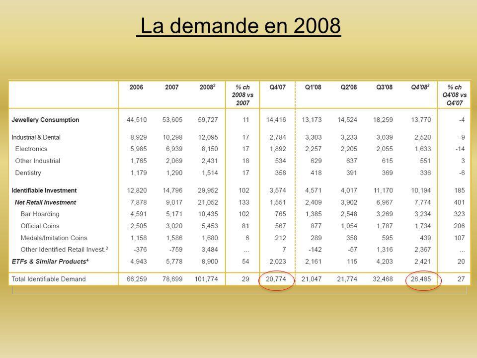 La demande en 2008