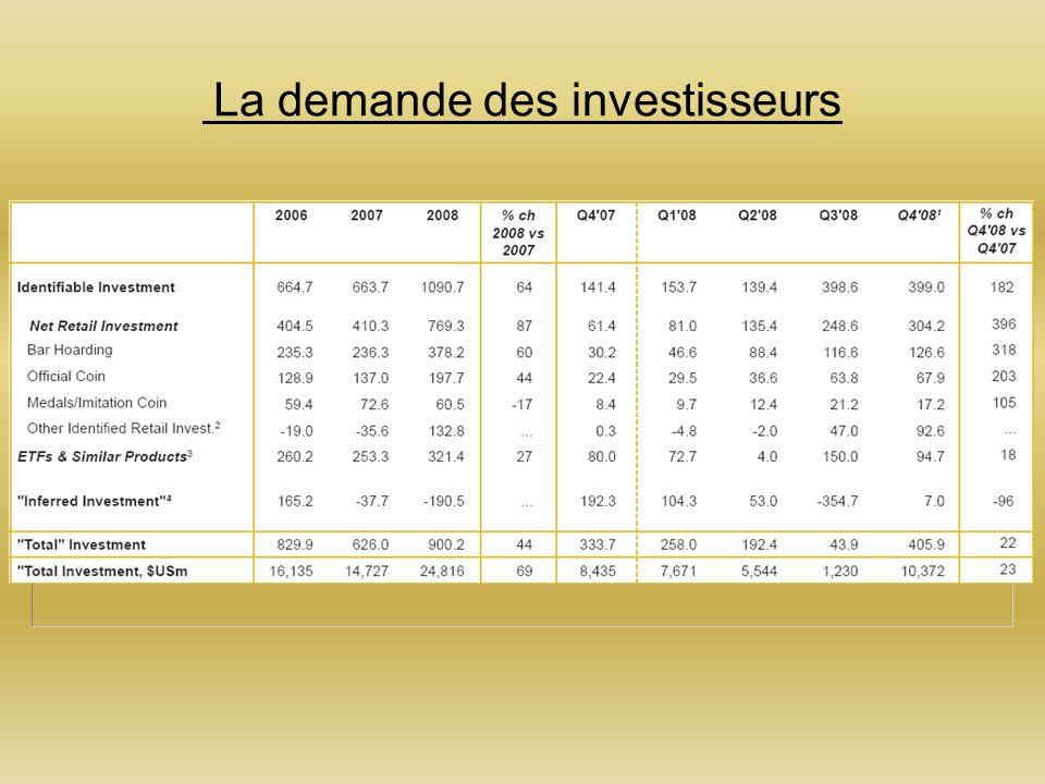 La demande des investisseurs