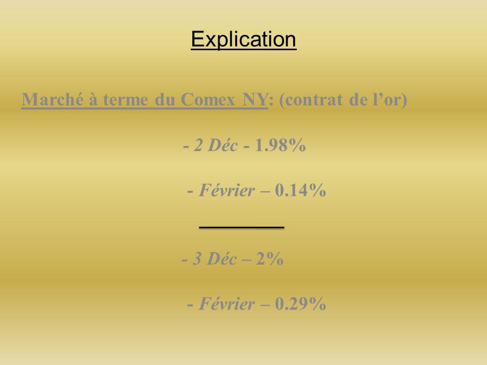 Explication Marché à terme du Comex NY: (contrat de lor) - 2 Déc - 1.98% - Février – 0.14% - 3 Déc – 2% - Février – 0.29%
