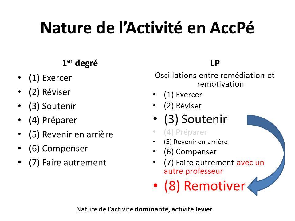 Nature de lActivité en AccPé 1 er degré (1) Exercer (2) Réviser (3) Soutenir (4) Préparer (5) Revenir en arrière (6) Compenser (7) Faire autrement LP Oscillations entre remédiation et remotivation (1) Exercer (2) Réviser (3) Soutenir (4) Préparer (5) Revenir en arrière (6) Compenser (7) Faire autrement avec un autre professeur (8) Remotiver Nature de lactivité dominante, activité levier