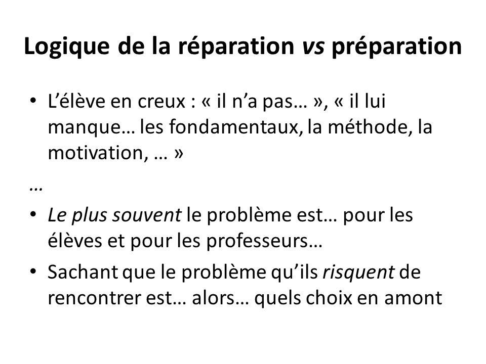 Logique de la réparation vs préparation Lélève en creux : « il na pas… », « il lui manque… les fondamentaux, la méthode, la motivation, … » … Le plus souvent le problème est… pour les élèves et pour les professeurs… Sachant que le problème quils risquent de rencontrer est… alors… quels choix en amont