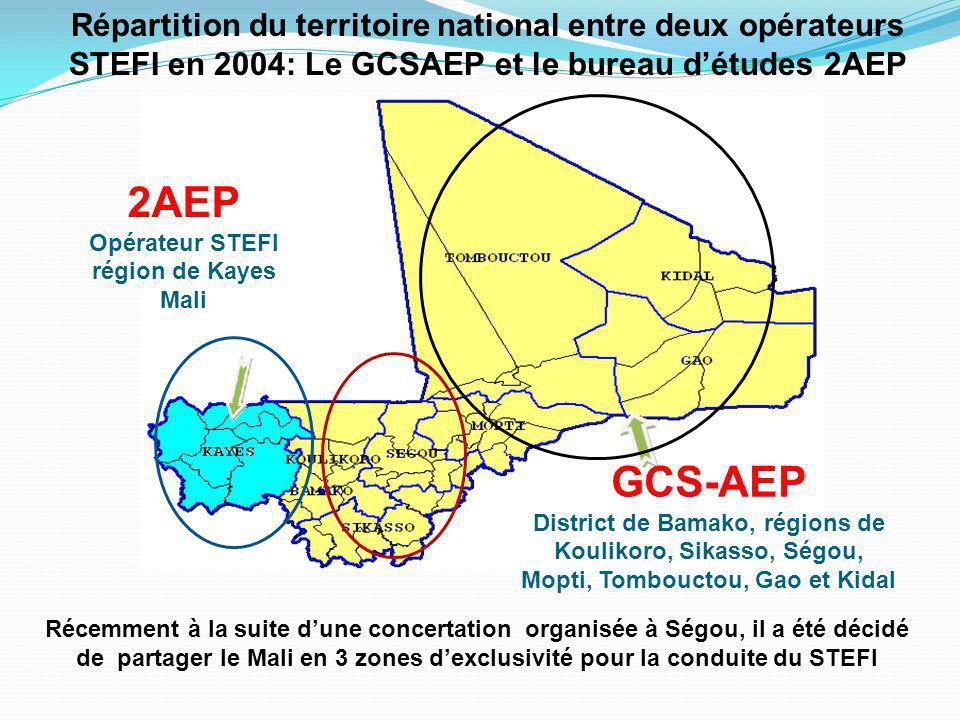 GCS-AEP District de Bamako, régions de Koulikoro, Sikasso, Ségou, Mopti, Tombouctou, Gao et Kidal 2AEP Opérateur STEFI région de Kayes Mali Récemment