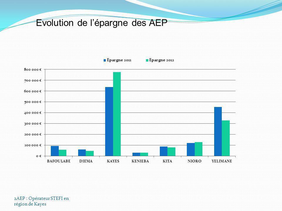 2AEP : Opérateur STEFI en région de Kayes Evolution de lépargne des AEP