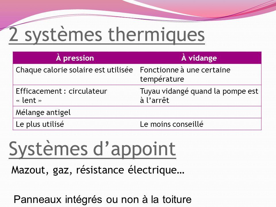 2 systèmes thermiques À pressionÀ vidange Chaque calorie solaire est utiliséeFonctionne à une certaine température Efficacement : circulateur « lent »