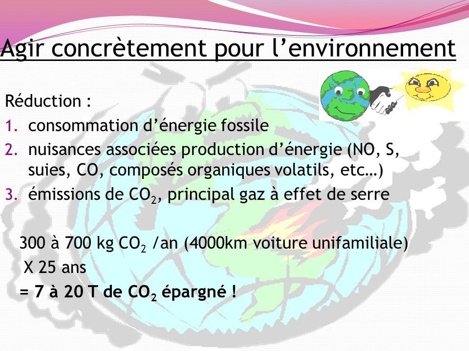 Agir concrètement pour lenvironnement Réduction : 1. consommation dénergie fossile 2. nuisances associées production dénergie (NO, S, suies, CO, compo