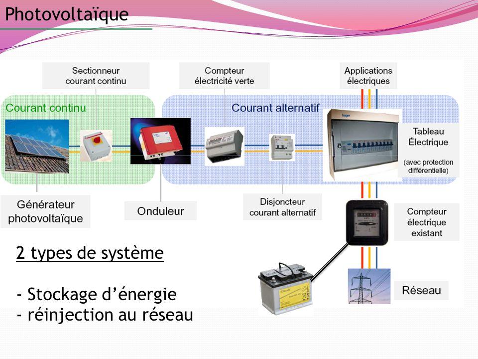 Photovoltaïque Panneaux photovoltaïques Onduleur Compteur « vert » Compteur normal 2 types de système - Stockage dénergie - réinjection au réseau