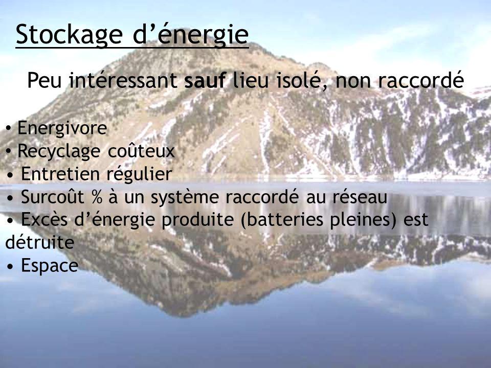 Stockage dénergie Peu intéressant sauf lieu isolé, non raccordé Energivore Recyclage coûteux Entretien régulier Surcoût % à un système raccordé au rés