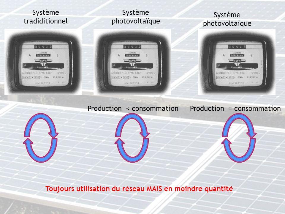 Système tradiditionnel Système photovoltaïque Production < consommationProduction = consommation Toujours utilisation du réseau MAIS en moindre quanti