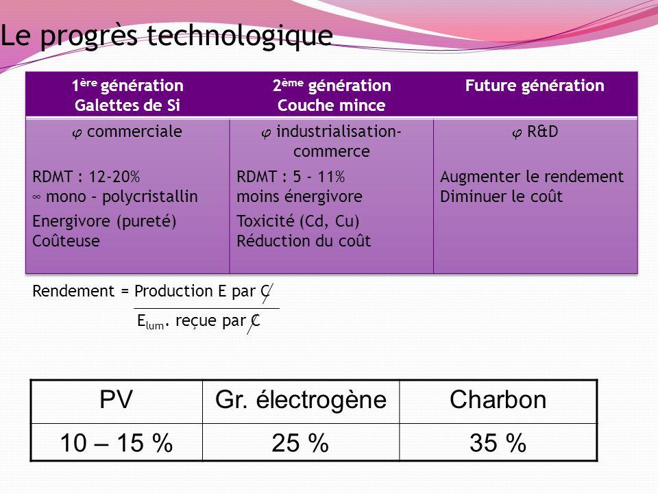 Le progrès technologique PVGr. électrogèneCharbon 10 – 15 %25 %35 % Rendement = Production E par C E lum. reçue par C