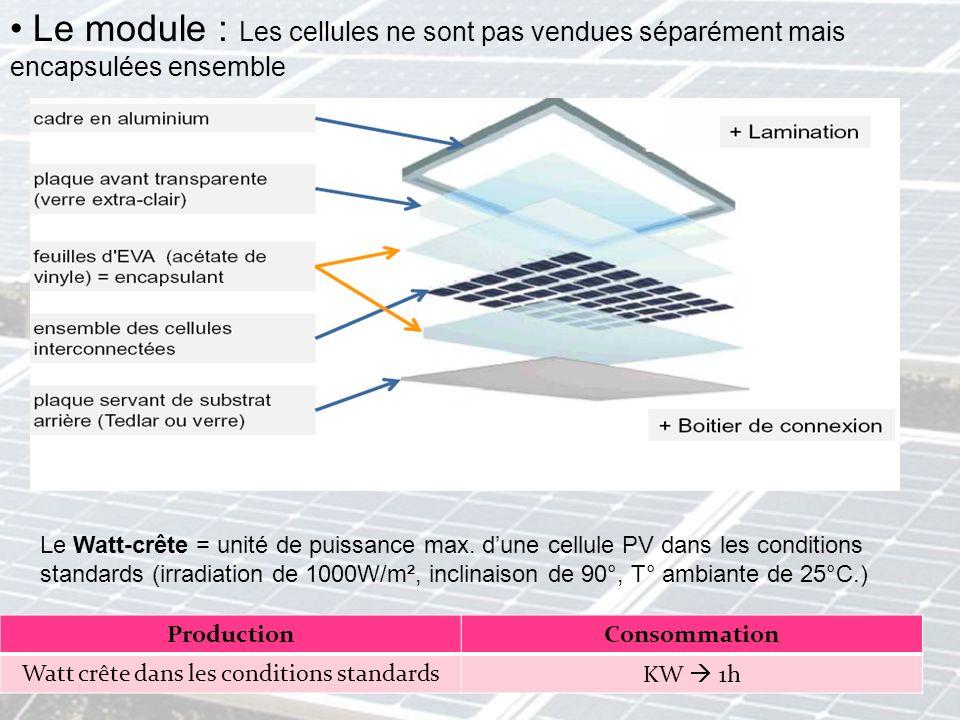 Le Watt-crête = unité de puissance max. dune cellule PV dans les conditions standards (irradiation de 1000W/m², inclinaison de 90°, T° ambiante de 25°