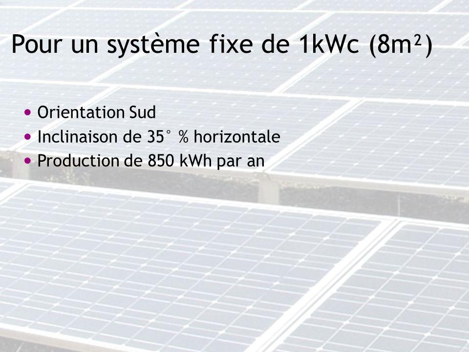 Pour un système fixe de 1kWc (8m²) Orientation Sud Inclinaison de 35° % horizontale Production de 850 kWh par an