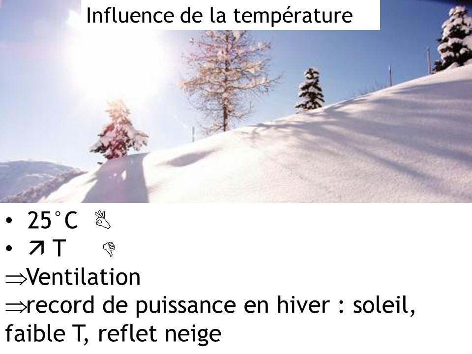 Influence de la température 25°C T Ventilation record de puissance en hiver : soleil, faible T, reflet neige