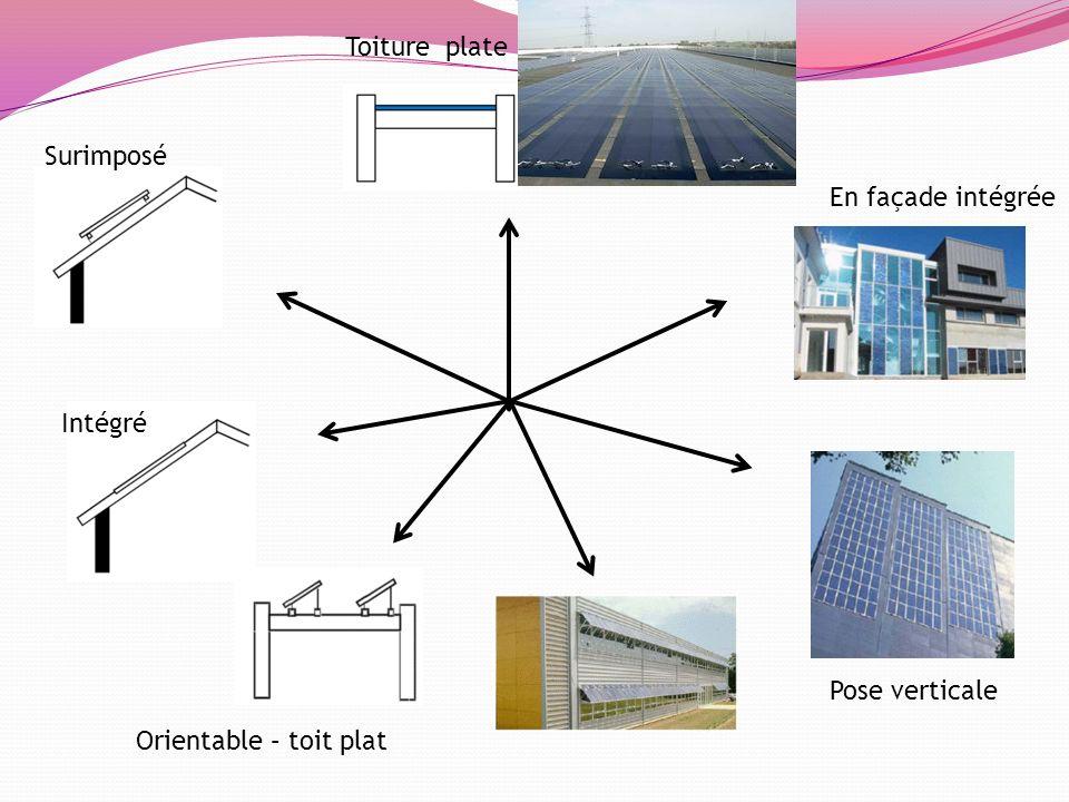Surimposé Intégré Orientable – toit plat Toiture plate Pose verticale En façade intégrée