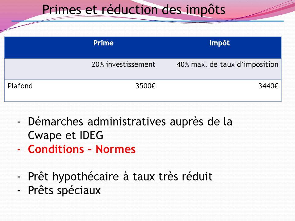 Primes et réduction des impôts -Démarches administratives auprès de la Cwape et IDEG -Conditions – Normes -Prêt hypothécaire à taux très réduit -Prêts