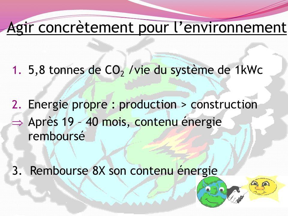 Agir concrètement pour lenvironnement 1. 5,8 tonnes de CO 2 /vie du système de 1kWc 2. Energie propre : production > construction Après 19 – 40 mois,