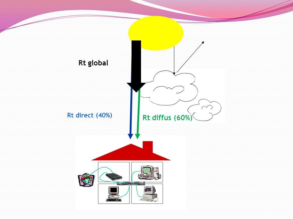 Le chauffe-eau solaire Capteurs solaires (intégré ou non au toit) Pompe (circulateur) Réservoir Chaudière Fluide caloporteur Régulation