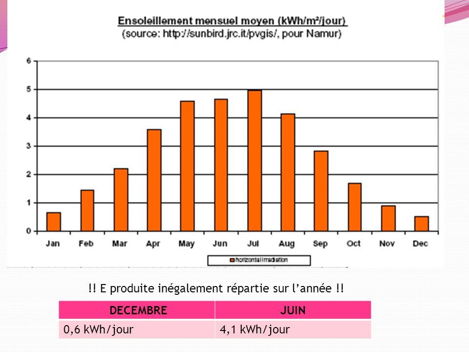 !! E produite inégalement répartie sur lannée !! DECEMBREJUIN 0,6 kWh/jour4,1 kWh/jour
