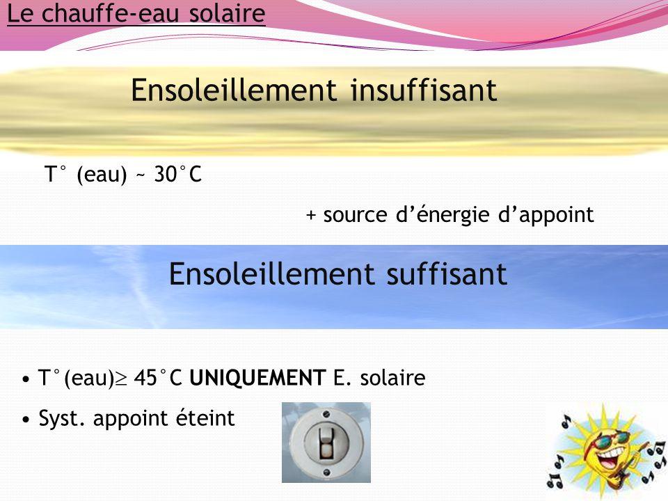 Ensoleillement insuffisant Le chauffe-eau solaire T° (eau) ~ 30°C + source dénergie dappoint Ensoleillement suffisant T°(eau) 45°C UNIQUEMENT E. solai