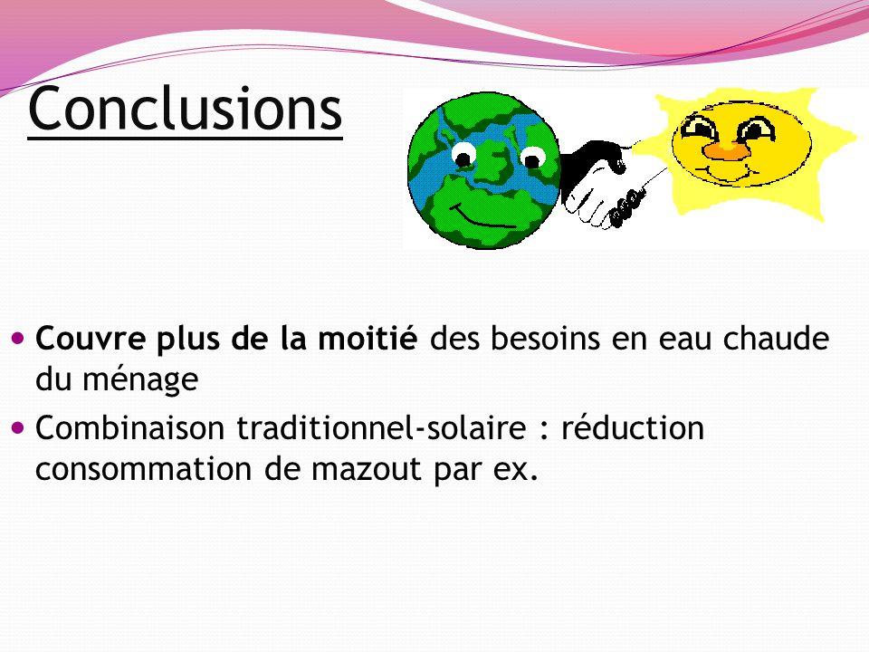 Conclusions Couvre plus de la moitié des besoins en eau chaude du ménage Combinaison traditionnel-solaire : réduction consommation de mazout par ex.