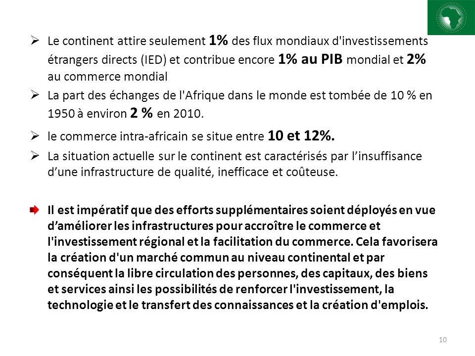 Le continent attire seulement 1% des flux mondiaux d investissements étrangers directs (IED) et contribue encore 1% au PIB mondial et 2% au commerce mondial La part des échanges de l Afrique dans le monde est tombée de 10 % en 1950 à environ 2 % en 2010.