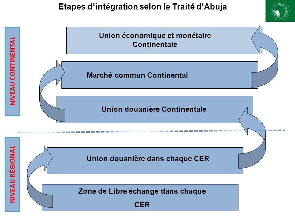 Union économique et monétaire Continentale Marché commun Continental Union douanière dans chaque CER Zone de Libre échange dans chaque CER Union douan