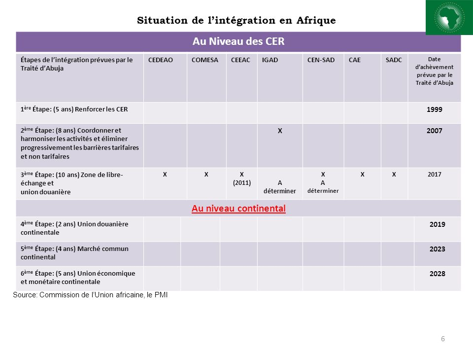 Situation de lintégration en Afrique 6 Au Niveau des CER Étapes de lintégration prévues par le Traité dAbuja CEDEAOCOMESACEEACIGADCEN-SADCAESADC Date