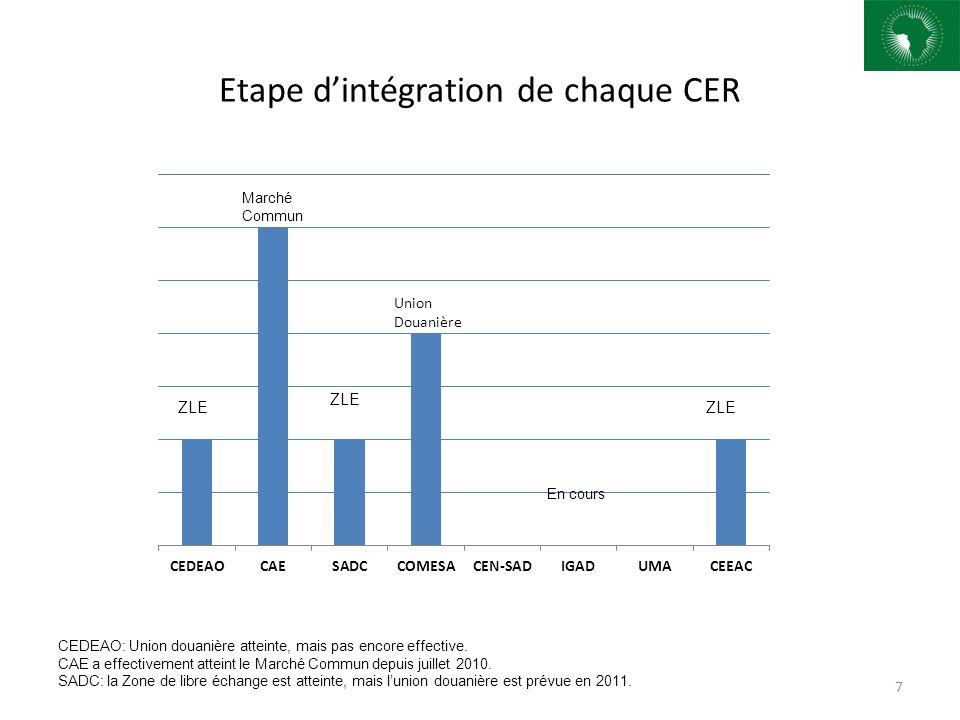 Etape dintégration de chaque CER 7 ZLE Marché Commun En cours CEDEAO: Union douanière atteinte, mais pas encore effective. CAE a effectivement atteint
