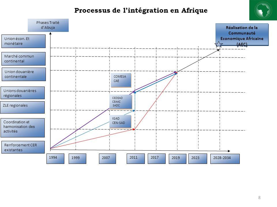 8 Réalisation de la Communauté Economique Africaine (AEC) ZLE regionales Unions douanières régionales Union douanière continentale Marché commun continental Union écon.