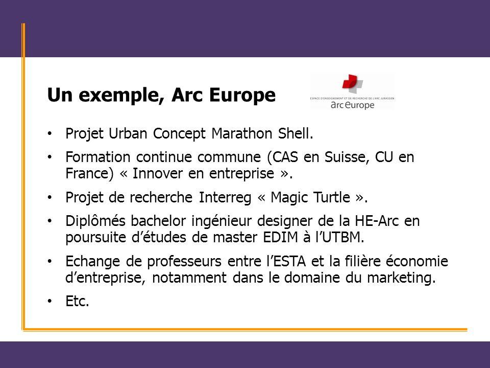 Un exemple, Arc Europe Projet Urban Concept Marathon Shell.