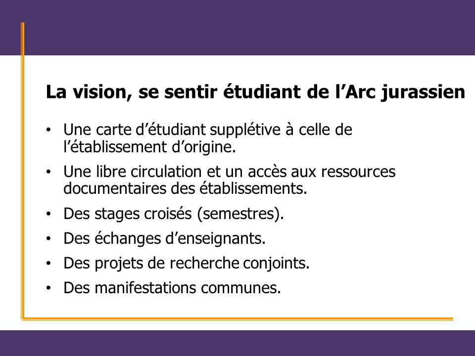 La vision, se sentir étudiant de lArc jurassien Une carte détudiant supplétive à celle de létablissement dorigine. Une libre circulation et un accès a