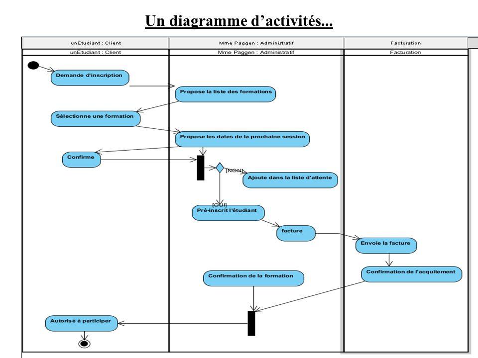 Un diagramme dactivités...