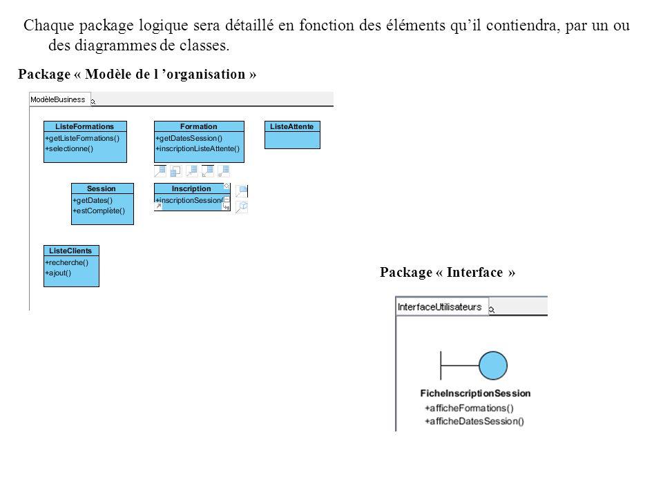 Chaque package logique sera détaillé en fonction des éléments quil contiendra, par un ou des diagrammes de classes. Package « Modèle de l organisation