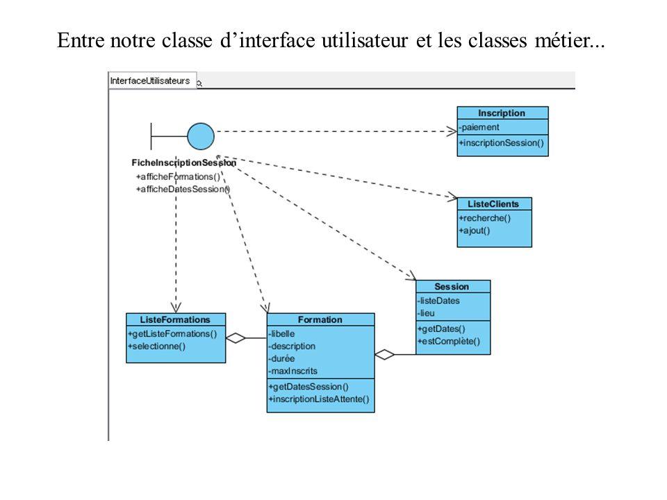 Entre notre classe dinterface utilisateur et les classes métier...