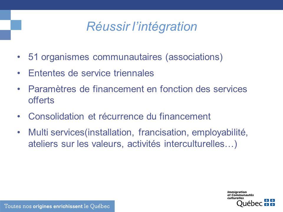 Réussir lintégration 51 organismes communautaires (associations) Ententes de service triennales Paramètres de financement en fonction des services off